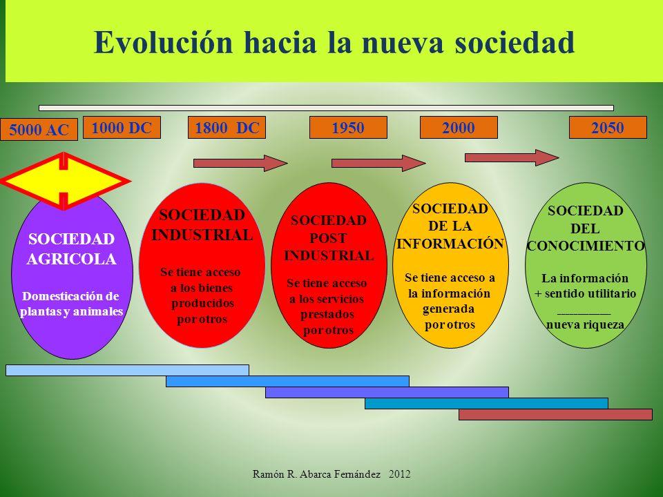 Evolución hacia la nueva sociedad SOCIEDAD AGRICOLA Domesticación de plantas y animales SOCIEDAD INDUSTRIAL Se tiene acceso a los bienes producidos po