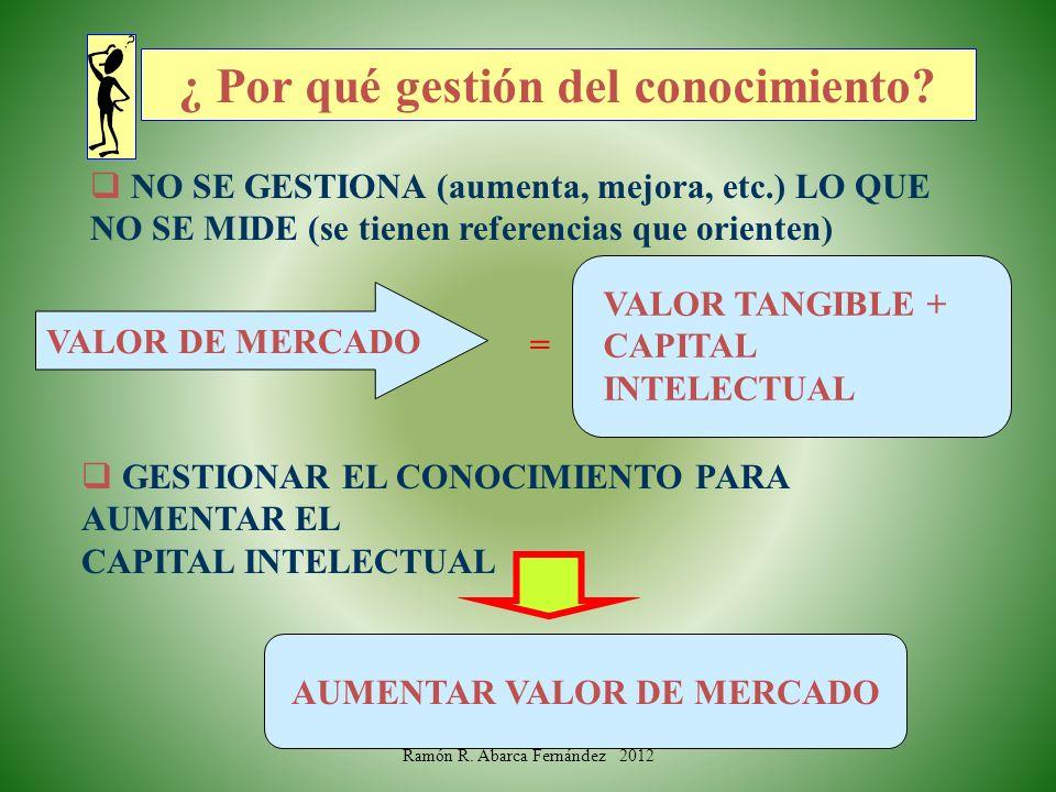NO SE GESTIONA (aumenta, mejora, etc.) LO QUE NO SE MIDE (se tienen referencias que orienten) VALOR DE MERCADO VALOR TANGIBLE + CAPITAL INTELECTUAL =