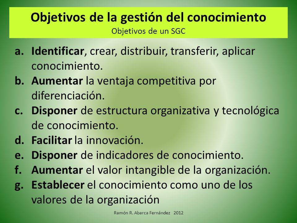 Objetivos de la gestión del conocimiento Objetivos de un SGC a.Identificar, crear, distribuir, transferir, aplicar conocimiento. b.Aumentar la ventaja