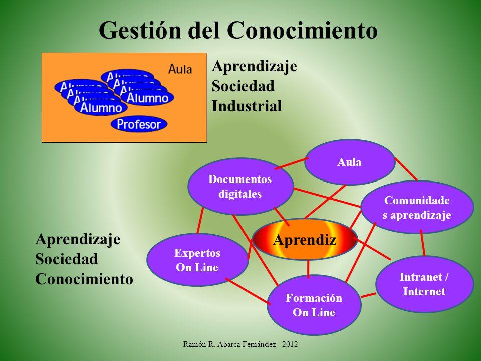 Gestión del Conocimiento Aprendizaje Sociedad Industrial Aprendizaje Sociedad Conocimiento Aula Comunidade s aprendizaje Intranet / Internet Formación