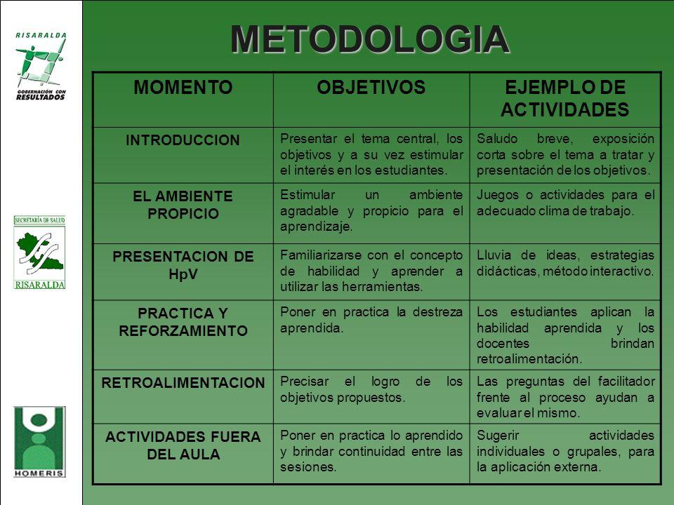 METODOLOGIA MOMENTOOBJETIVOSEJEMPLO DE ACTIVIDADES INTRODUCCION Presentar el tema central, los objetivos y a su vez estimular el interés en los estudi