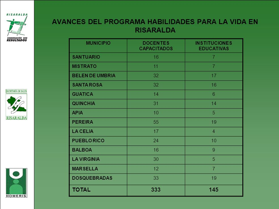 AVANCES DEL PROGRAMA HABILIDADES PARA LA VIDA EN RISARALDA MUNICIPIODOCENTES CAPACITADOS INSTITUCIONES EDUCATIVAS SANTUARIO167 MISTRATO117 BELEN DE UM