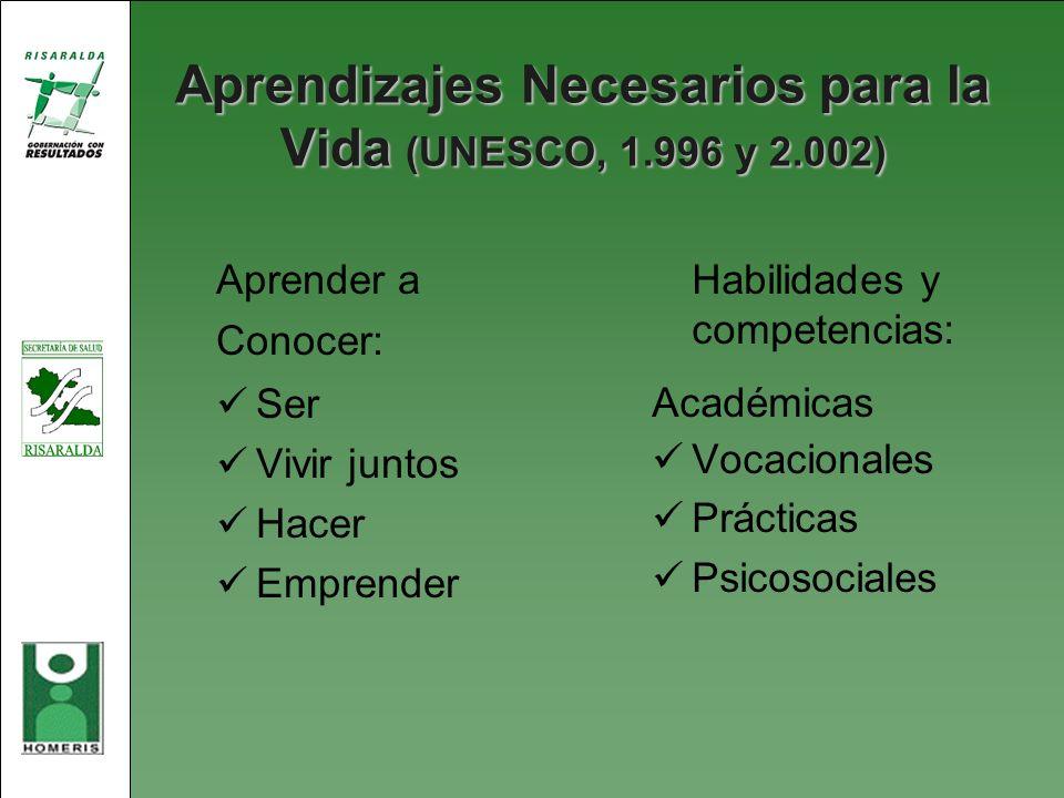 Aprendizajes Necesarios para la Vida (UNESCO, 1.996 y 2.002) Aprender a Conocer: Ser Vivir juntos Hacer Emprender Habilidades y competencias: Académic