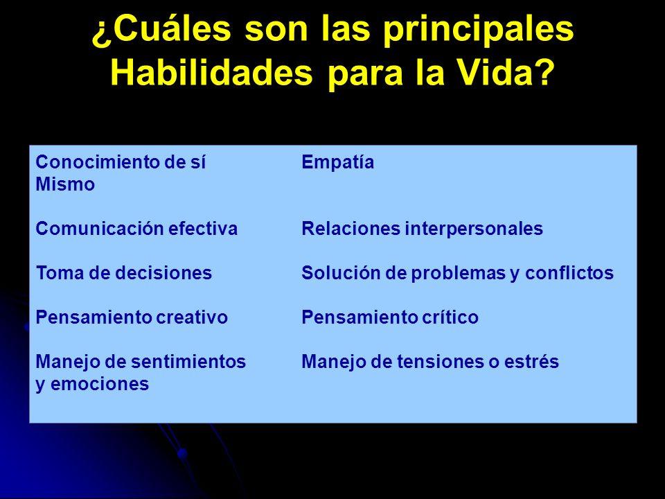 ¿Cuáles son las principales Habilidades para la Vida? Conocimiento de síEmpatía Mismo Comunicación efectivaRelaciones interpersonales Toma de decision