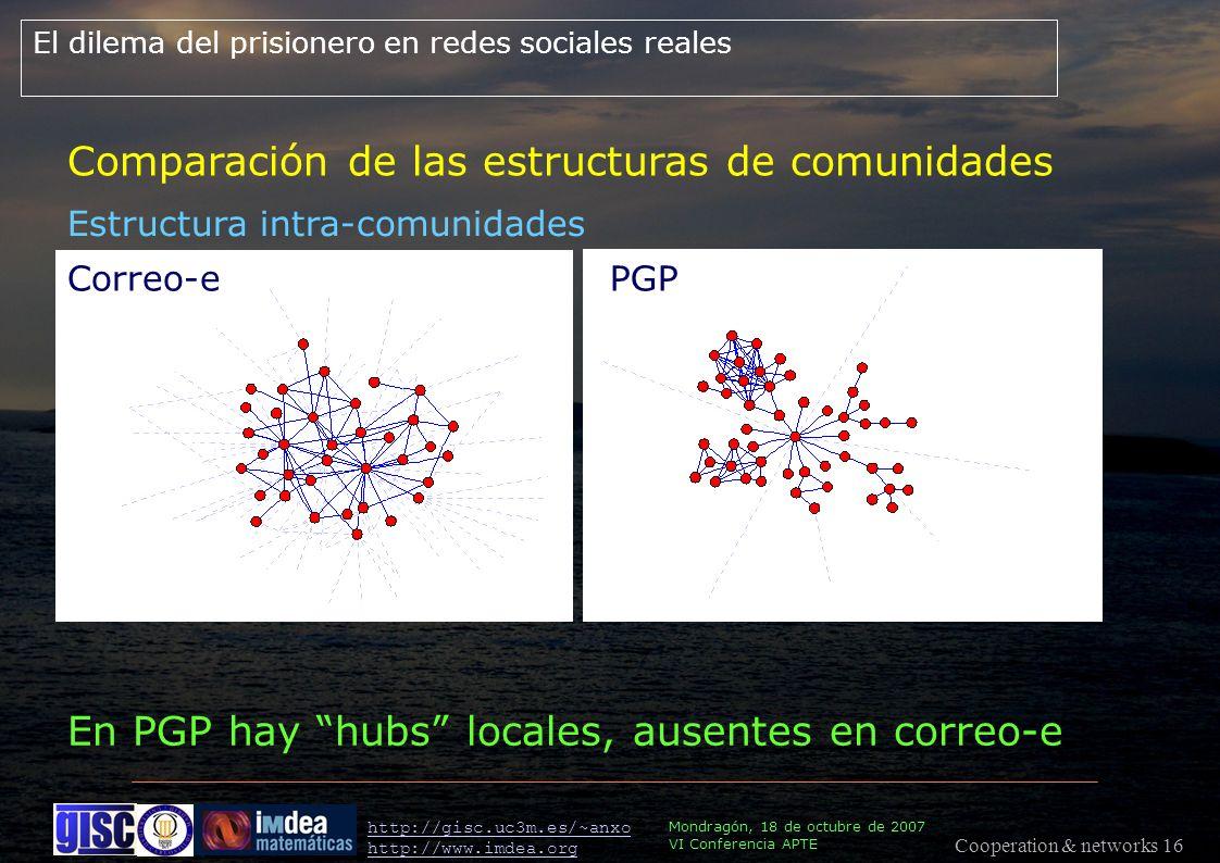 Cooperation & networks 16 Mondragón, 18 de octubre de 2007 VI Conferencia APTE http://gisc.uc3m.es/~anxo http://www.imdea.org En PGP hay hubs locales, ausentes en correo-e Correo-ePGP El dilema del prisionero en redes sociales reales Estructura intra-comunidades Comparación de las estructuras de comunidades