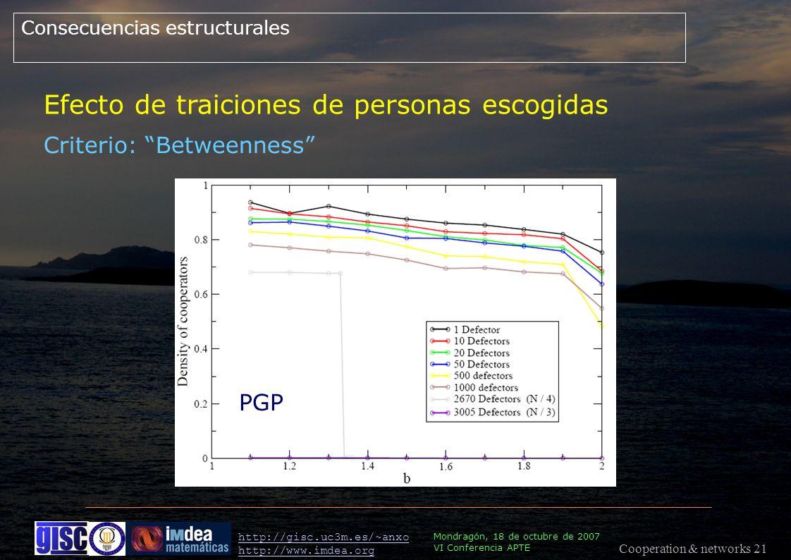 Cooperation & networks 21 Mondragón, 18 de octubre de 2007 VI Conferencia APTE http://gisc.uc3m.es/~anxo http://www.imdea.org PGP Consecuencias estructurales Criterio: Betweenness Efecto de traiciones de personas escogidas