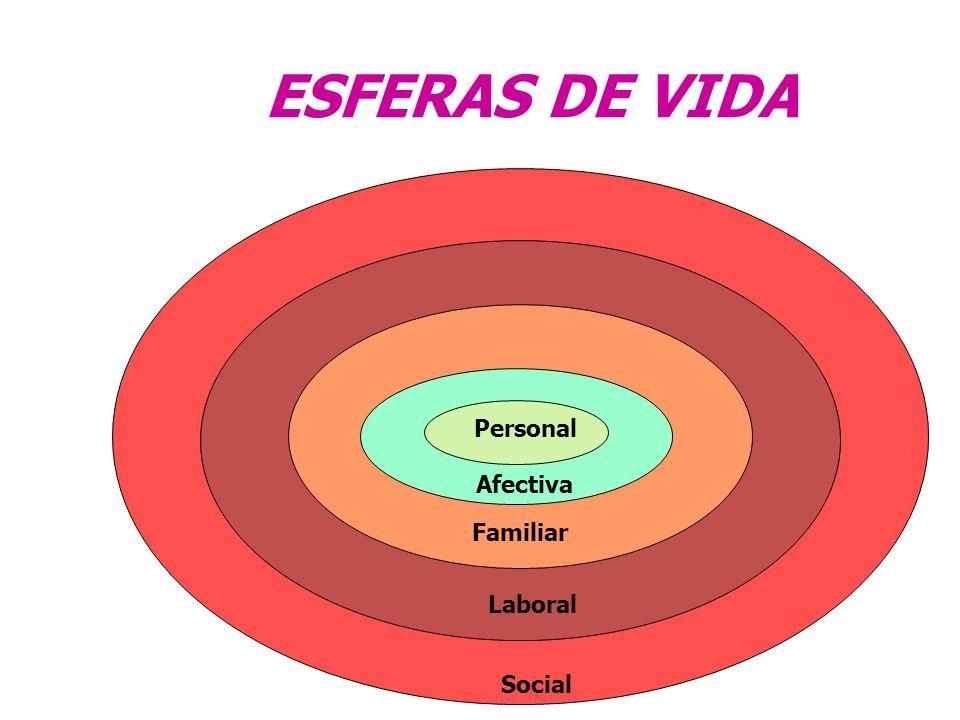 ESTILOS DE VIDA SALUDABLES Definidos como los procesos sociales, las tradiciones, los hábitos, conductas y comportamientos de los individuos y grupos