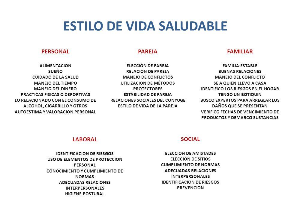ESFERAS DE VIDA Personal Afectiva Familiar Laboral Social