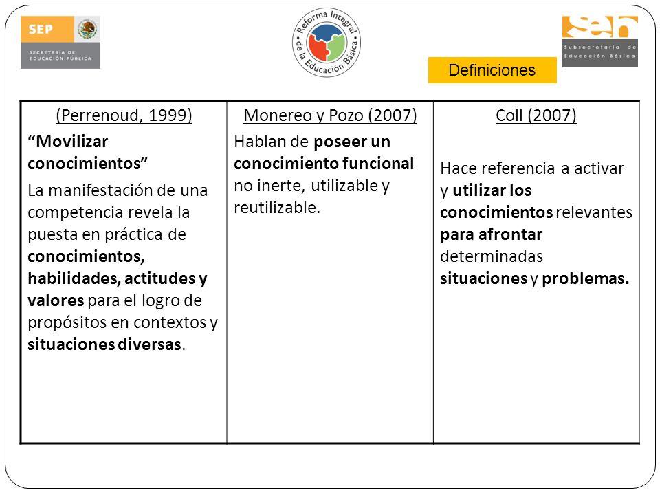 (Perrenoud, 1999) Movilizar conocimientos La manifestación de una competencia revela la puesta en práctica de conocimientos, habilidades, actitudes y valores para el logro de propósitos en contextos y situaciones diversas.