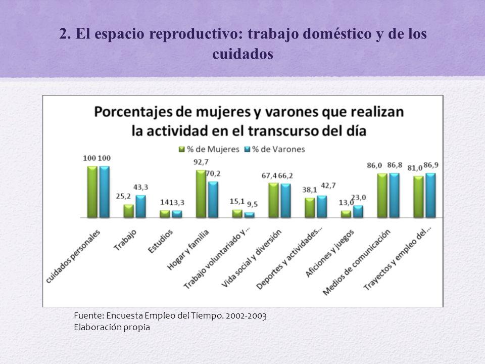2. El espacio reproductivo: trabajo doméstico y de los cuidados Fuente: Encuesta Empleo del Tiempo. 2002-2003 Elaboración propia