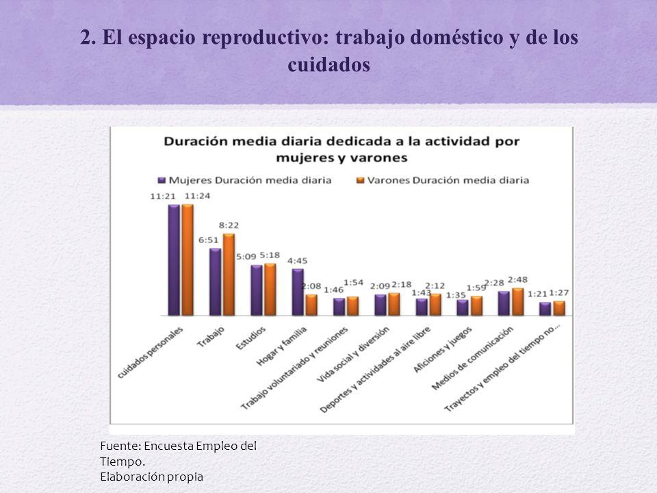 2. El espacio reproductivo: trabajo doméstico y de los cuidados Fuente: Encuesta Empleo del Tiempo. Elaboración propia