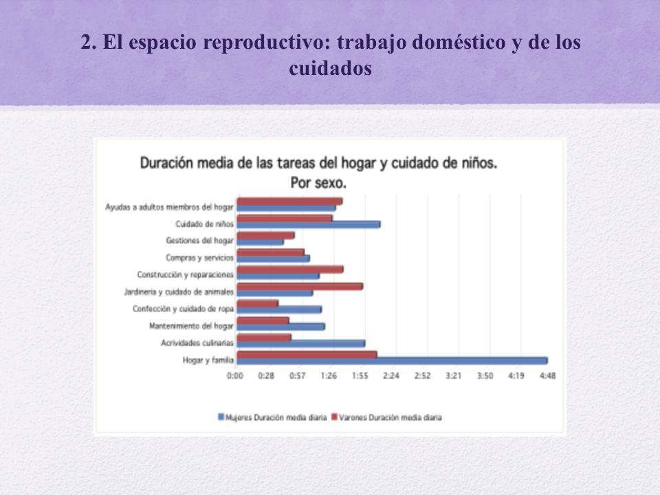 2. El espacio reproductivo: trabajo doméstico y de los cuidados