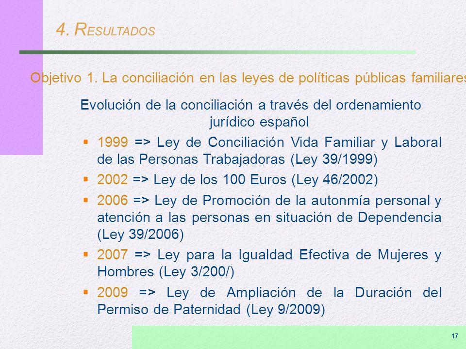 4. R ESULTADOS Objetivo 1. La conciliación en las leyes de políticas públicas familiares Evolución de la conciliación a través del ordenamiento jurídi