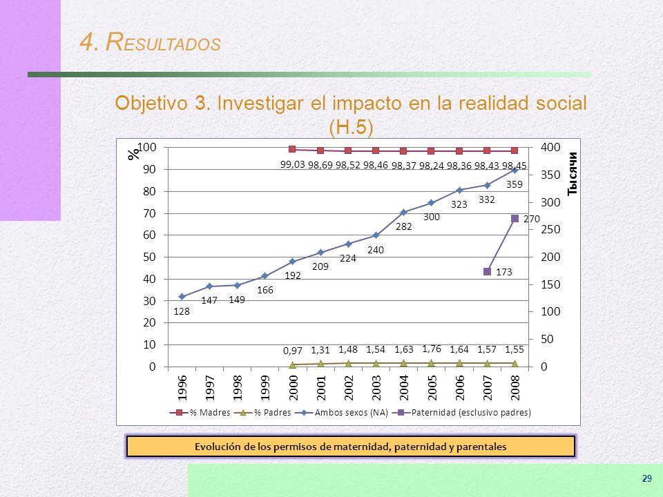 4. R ESULTADOS Objetivo 3. Investigar el impacto en la realidad social (H.5) Evolución de los permisos de maternidad, paternidad y parentales 29