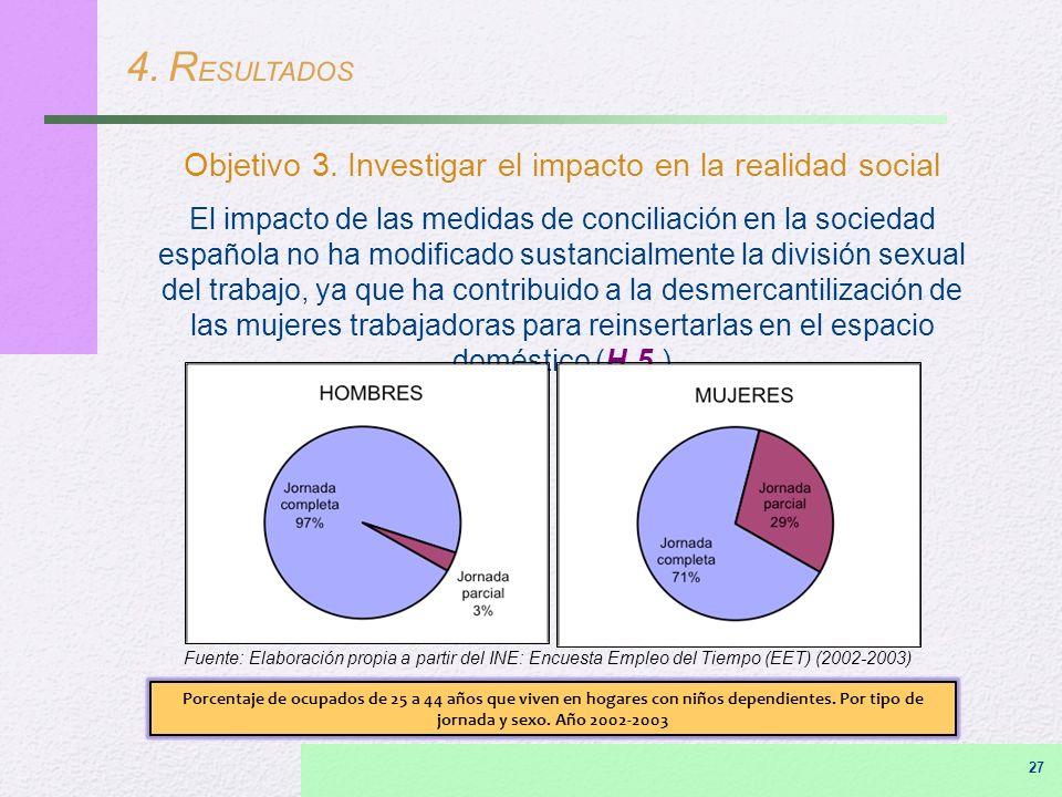 4. R ESULTADOS Objetivo 3. Investigar el impacto en la realidad social El impacto de las medidas de conciliación en la sociedad española no ha modific