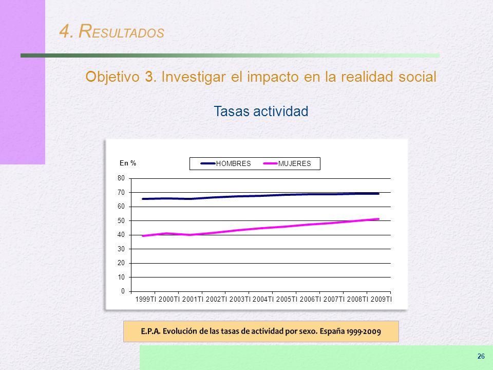 4. R ESULTADOS Objetivo 3. Investigar el impacto en la realidad social Tasas actividad 26