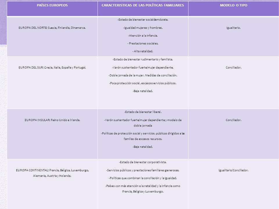 PAÍSES EUROPEOSCARACTERISTICAS DE LAS POLÍTICAS FAMILIARESMODELO O TIPO EUROPA DEL NORTE: Suecia, Finlandia, Dinamarca. -Estado de bienestar socialdem