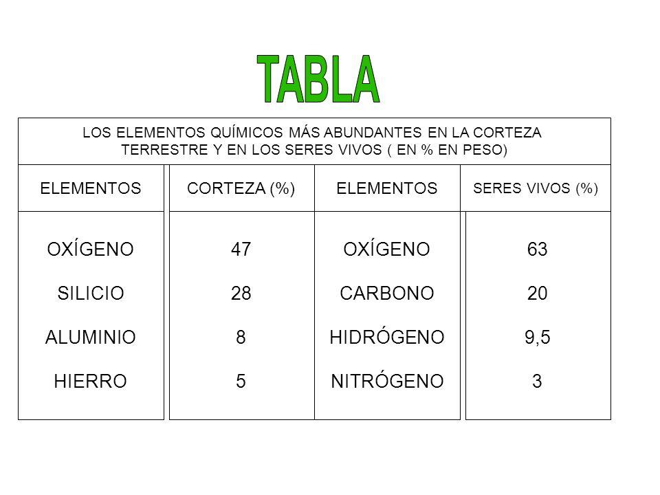 OXÍGENO SILICIO ALUMINIO HIERRO 47 28 8 5 OXÍGENO CARBONO HIDRÓGENO NITRÓGENO 63 20 9,5 3 CORTEZA (%) SERES VIVOS (%) LOS ELEMENTOS QUÍMICOS MÁS ABUND