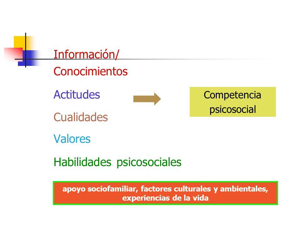 Información/ Conocimientos Actitudes Cualidades Valores Habilidades psicosociales Competencia psicosocial apoyo sociofamiliar, factores culturales y ambientales, experiencias de la vida