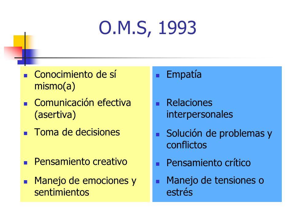 O.M.S, 1993 Conocimiento de sí mismo(a) Comunicación efectiva (asertiva) Toma de decisiones Pensamiento creativo Manejo de emociones y sentimientos Empatía Relaciones interpersonales Solución de problemas y conflictos Pensamiento crítico Manejo de tensiones o estrés