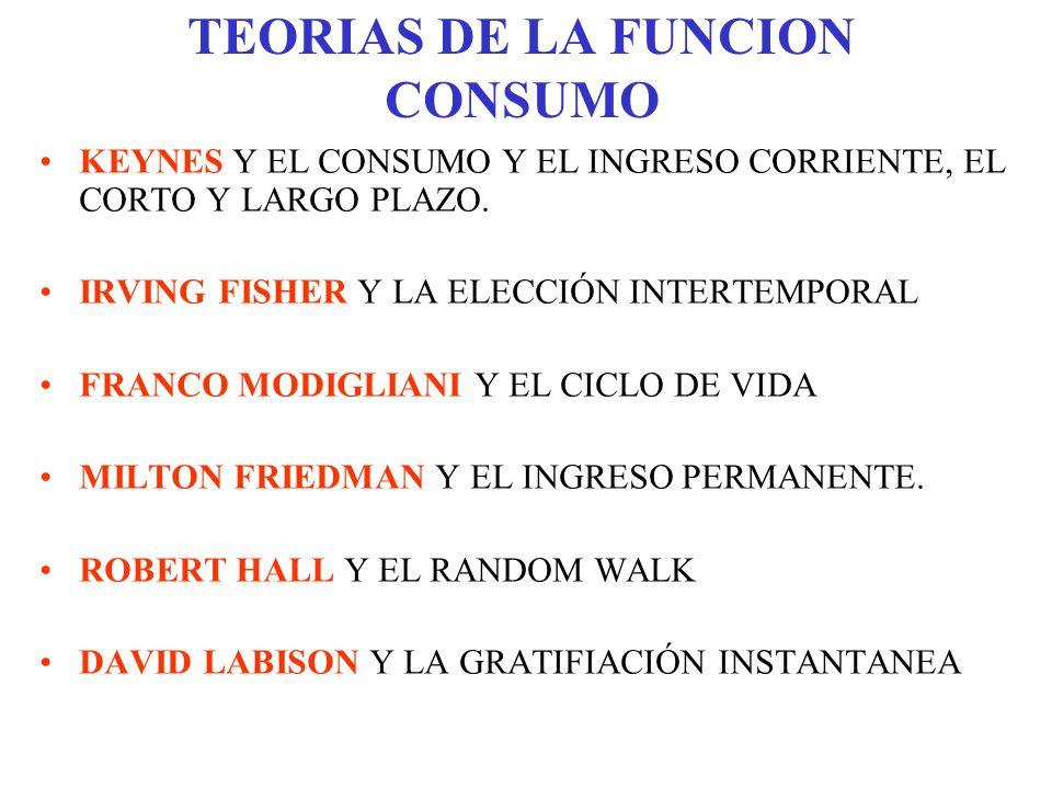 TEORIAS DE LA FUNCION CONSUMO KEYNES Y EL CONSUMO Y EL INGRESO CORRIENTE, EL CORTO Y LARGO PLAZO. IRVING FISHER Y LA ELECCIÓN INTERTEMPORAL FRANCO MOD
