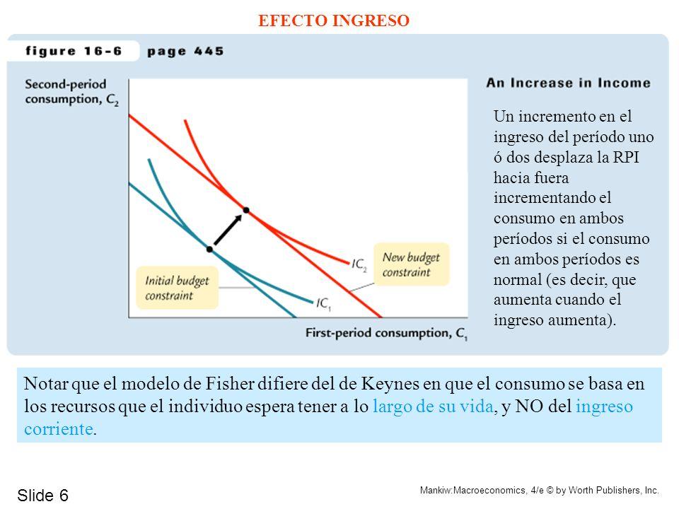 Slide 6 Mankiw:Macroeconomics, 4/e © by Worth Publishers, Inc. EFECTO INGRESO Un incremento en el ingreso del período uno ó dos desplaza la RPI hacia