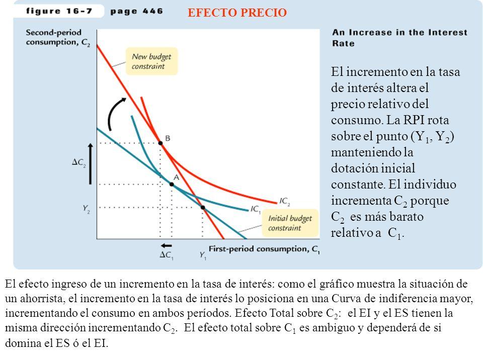 EFECTO PRECIO El incremento en la tasa de interés altera el precio relativo del consumo. La RPI rota sobre el punto (Y 1, Y 2 ) manteniendo la dotació