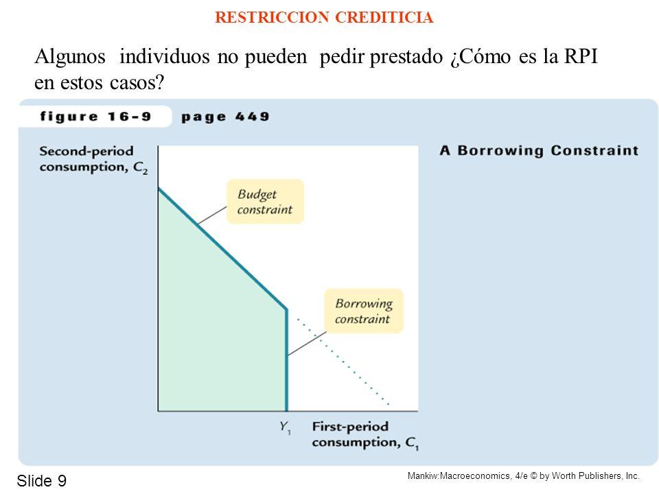 Slide 9 Mankiw:Macroeconomics, 4/e © by Worth Publishers, Inc. RESTRICCION CREDITICIA Algunos individuos no pueden pedir prestado ¿Cómo es la RPI en e