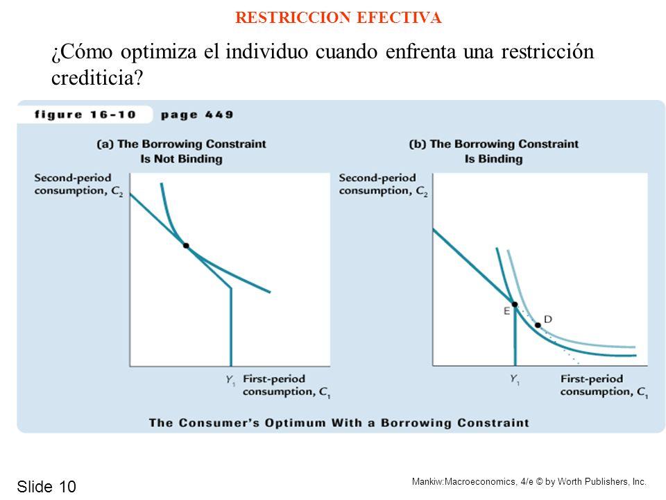 Slide 10 Mankiw:Macroeconomics, 4/e © by Worth Publishers, Inc. RESTRICCION EFECTIVA ¿Cómo optimiza el individuo cuando enfrenta una restricción credi