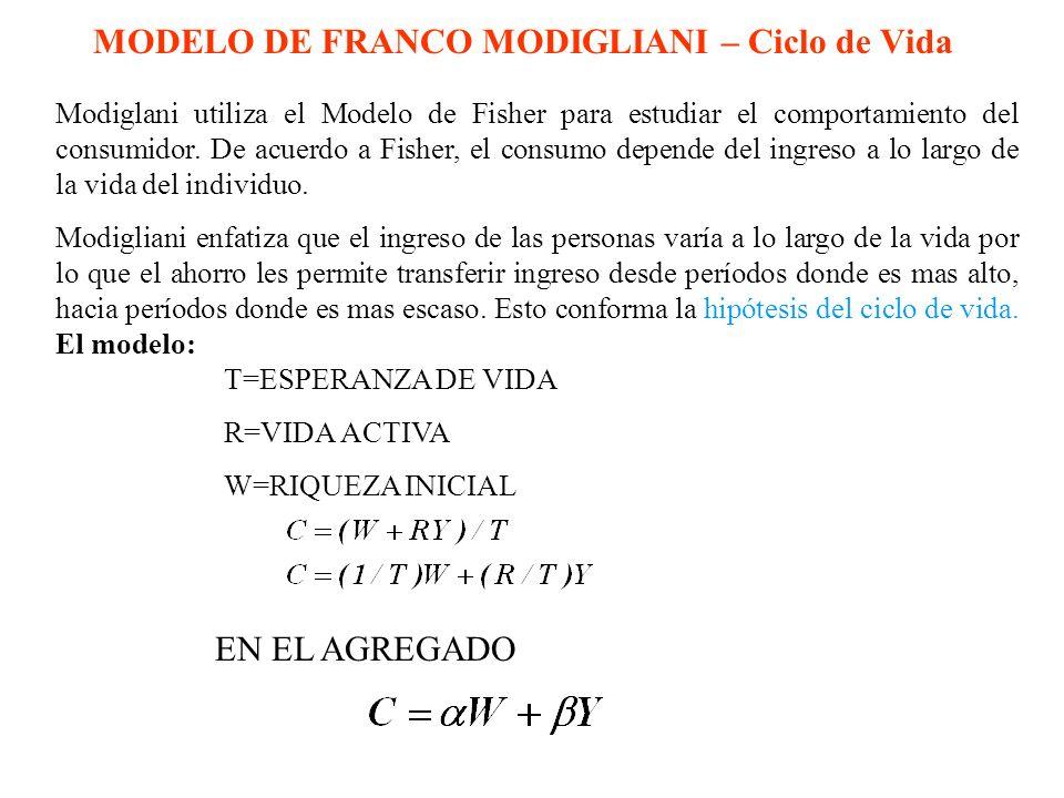 MODELO DE FRANCO MODIGLIANI – Ciclo de Vida T=ESPERANZA DE VIDA R=VIDA ACTIVA W=RIQUEZA INICIAL EN EL AGREGADO Modiglani utiliza el Modelo de Fisher p