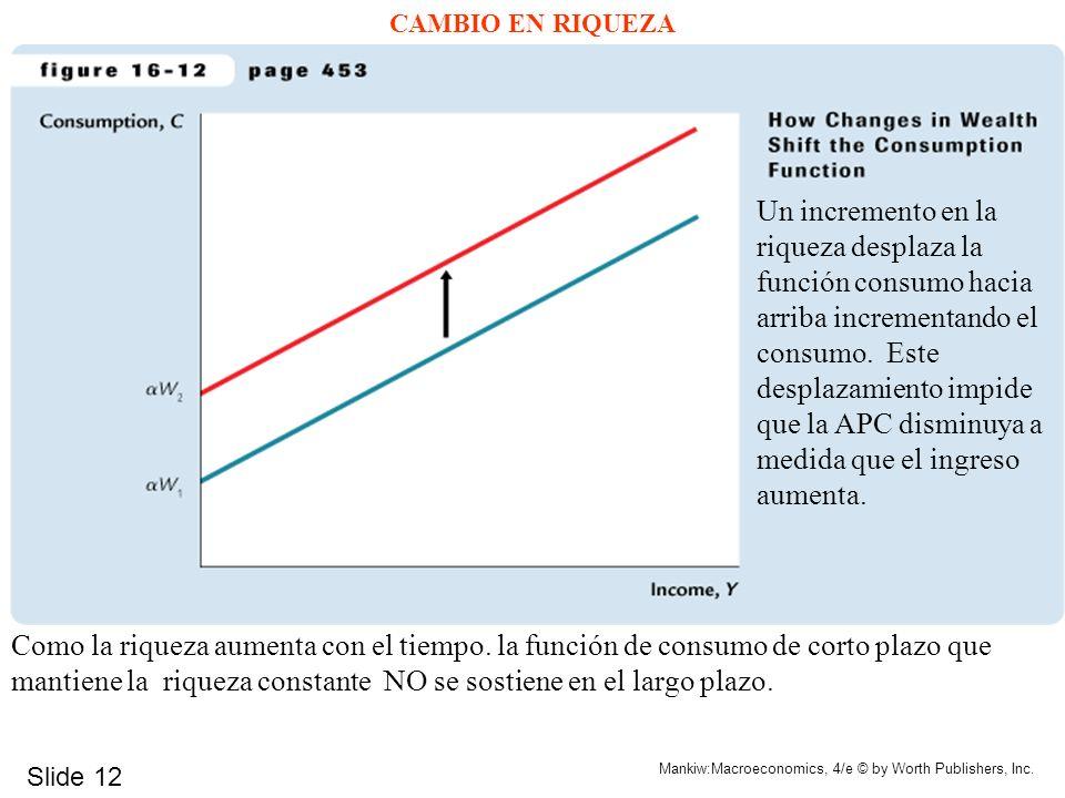 Slide 12 Mankiw:Macroeconomics, 4/e © by Worth Publishers, Inc. CAMBIO EN RIQUEZA Un incremento en la riqueza desplaza la función consumo hacia arriba