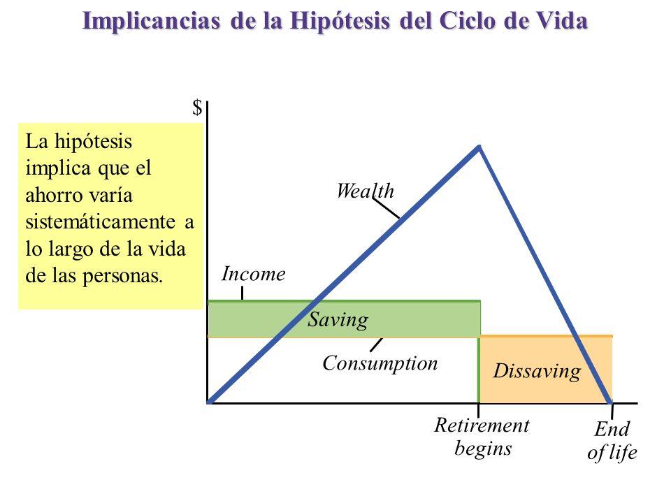 Implicancias de la Hipótesis del Ciclo de Vida $ La hipótesis implica que el ahorro varía sistemáticamente a lo largo de la vida de las personas. Reti