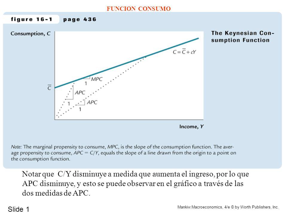 Slide 1 Mankiw:Macroeconomics, 4/e © by Worth Publishers, Inc. FUNCION CONSUMO Notar que C/Y disminuye a medida que aumenta el ingreso, por lo que APC