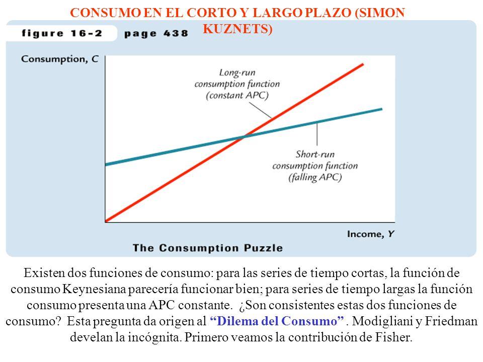 CONSUMO EN EL CORTO Y LARGO PLAZO (SIMON KUZNETS) Existen dos funciones de consumo: para las series de tiempo cortas, la función de consumo Keynesiana