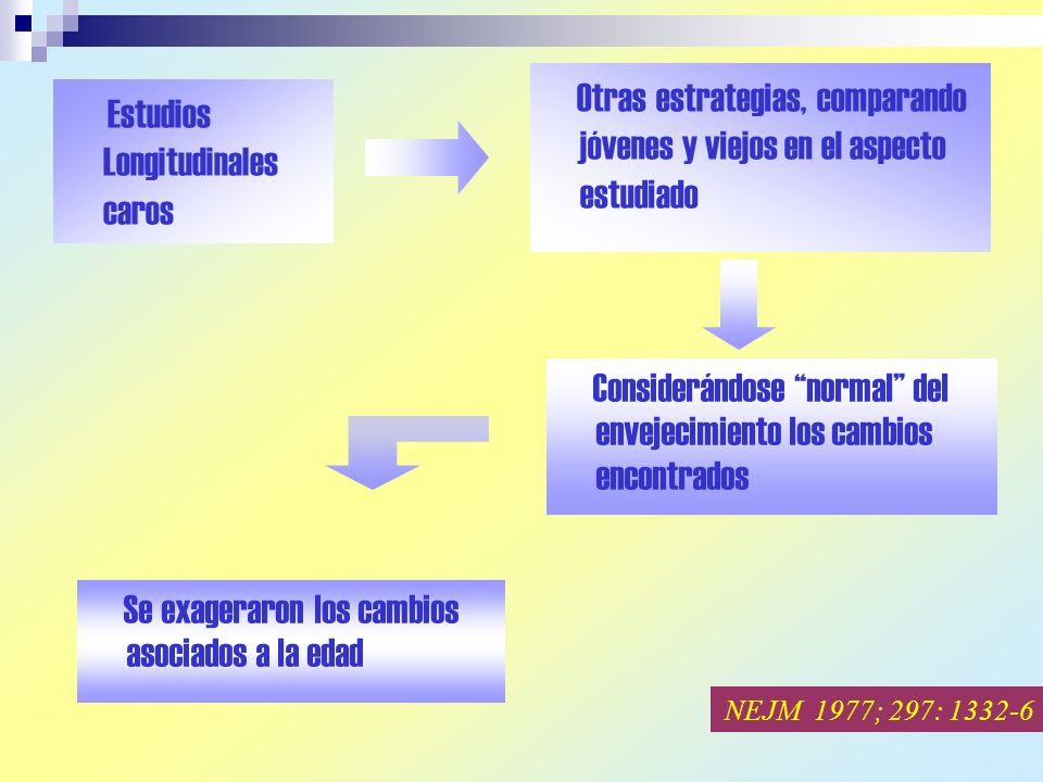 Estudios Longitudinales caros Otras estrategias, comparando jóvenes y viejos en el aspecto estudiado Considerándose normal del envejecimiento los cambios encontrados Se exageraron los cambios asociados a la edad NEJM 1977; 297: 1332-6