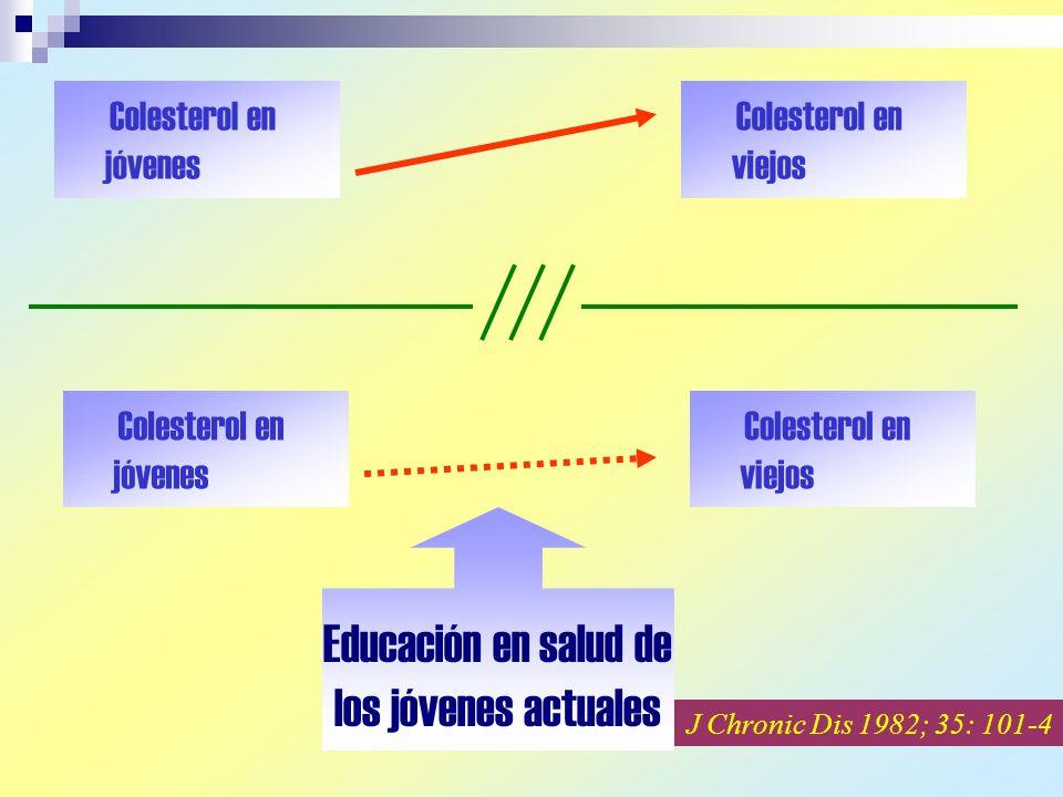 Colesterol en jóvenes Colesterol en viejos Colesterol en jóvenes Colesterol en viejos Educación en salud de los jóvenes actuales J Chronic Dis 1982; 35: 101-4