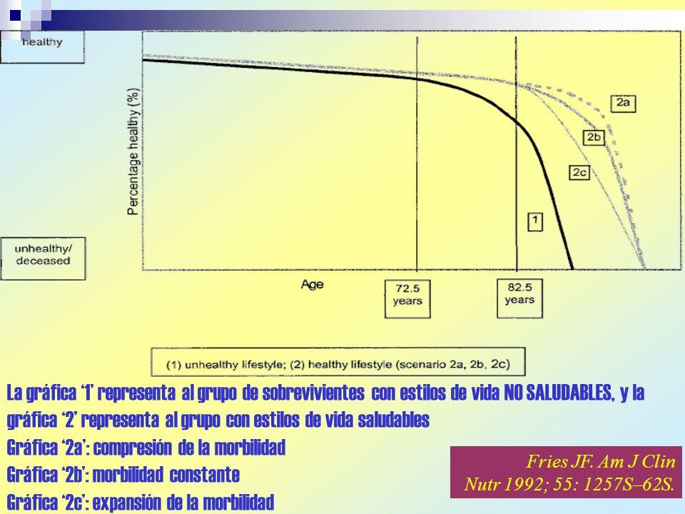 La gráfica 1 representa al grupo de sobrevivientes con estilos de vida NO SALUDABLES, y la gráfica 2 representa al grupo con estilos de vida saludable