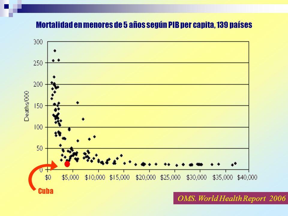 Mortalidad en menores de 5 años según PIB per capita, 139 países Cuba OMS. World Health Report 2006