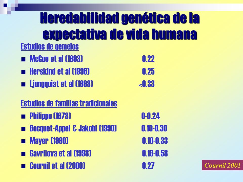Heredabilidad genética de la expectativa de vida humana Estudios de gemelos McGue et al (1993)0.22 Herskind et al (1996)0.25 Ljungquist et al (1998) <0.33 Estudios de familias tradicionales Philippe (1978) 0-0.24 Bocquet-Appel & Jakobi (1990) 0.10-0.30 Mayer (1990)0.10-0.33 Gavrilova et al (1998)0.18-0.58 Cournil et al (2000)0.27 Cournil 2001