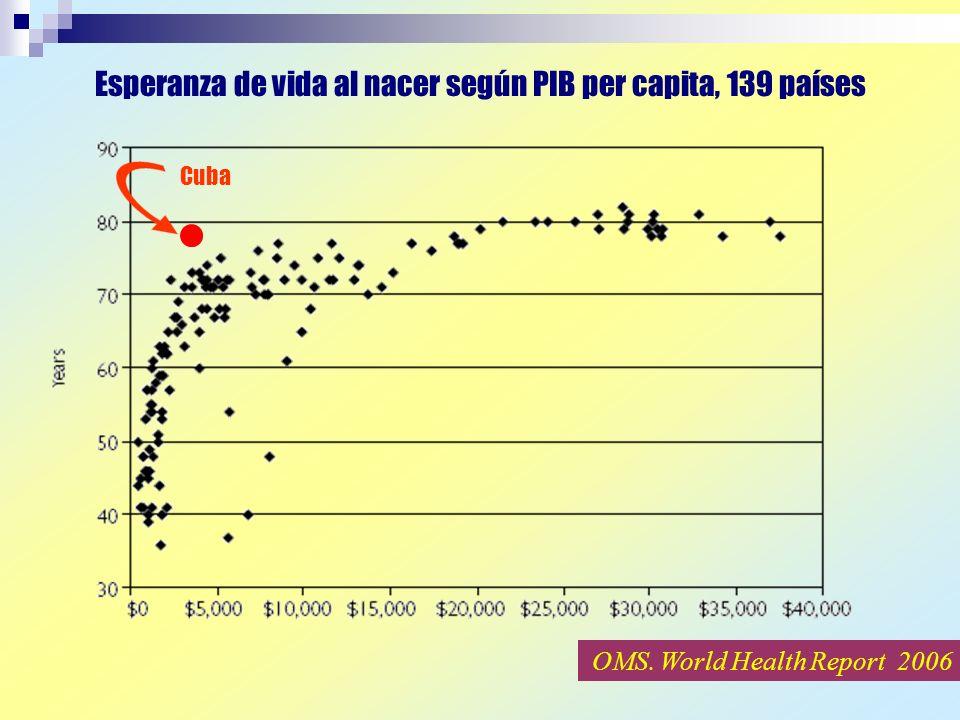 Esperanza de vida al nacer según PIB per capita, 139 países Cuba OMS. World Health Report 2006