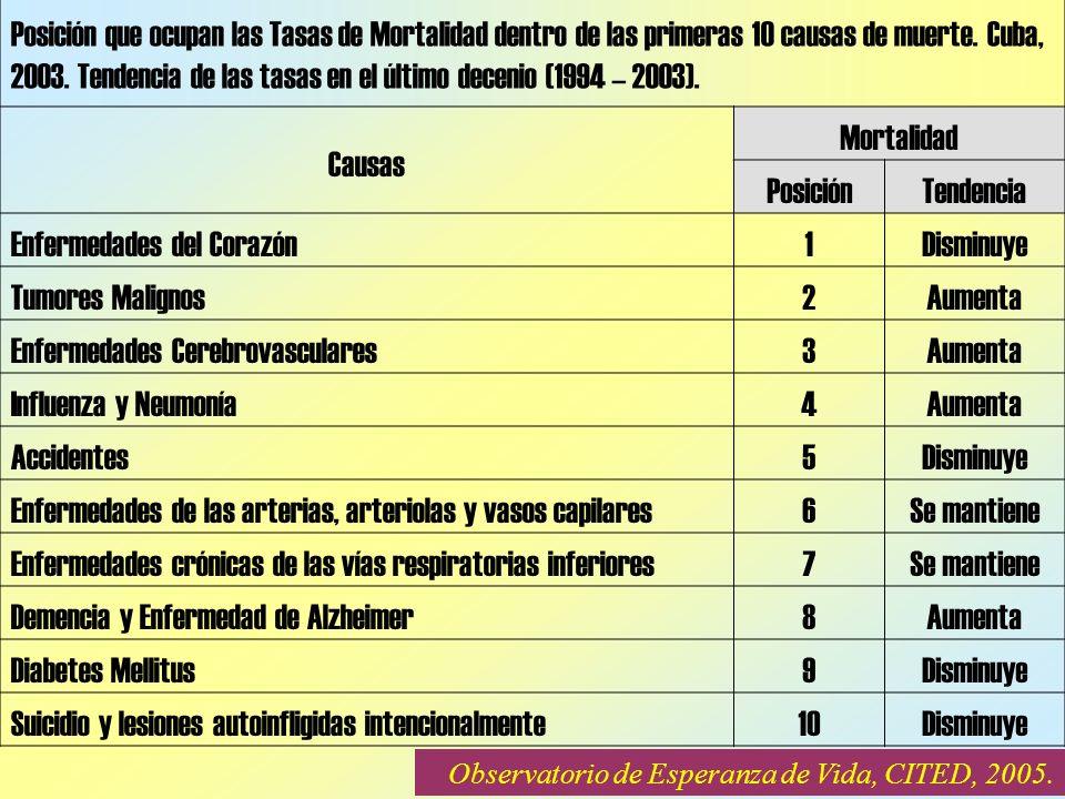 Posición que ocupan las Tasas de Mortalidad dentro de las primeras 10 causas de muerte.