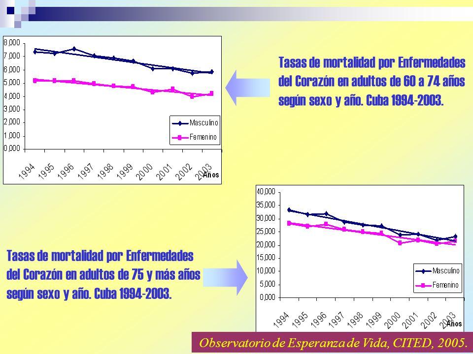 Tasas de mortalidad por Enfermedades del Corazón en adultos de 60 a 74 años según sexo y año.