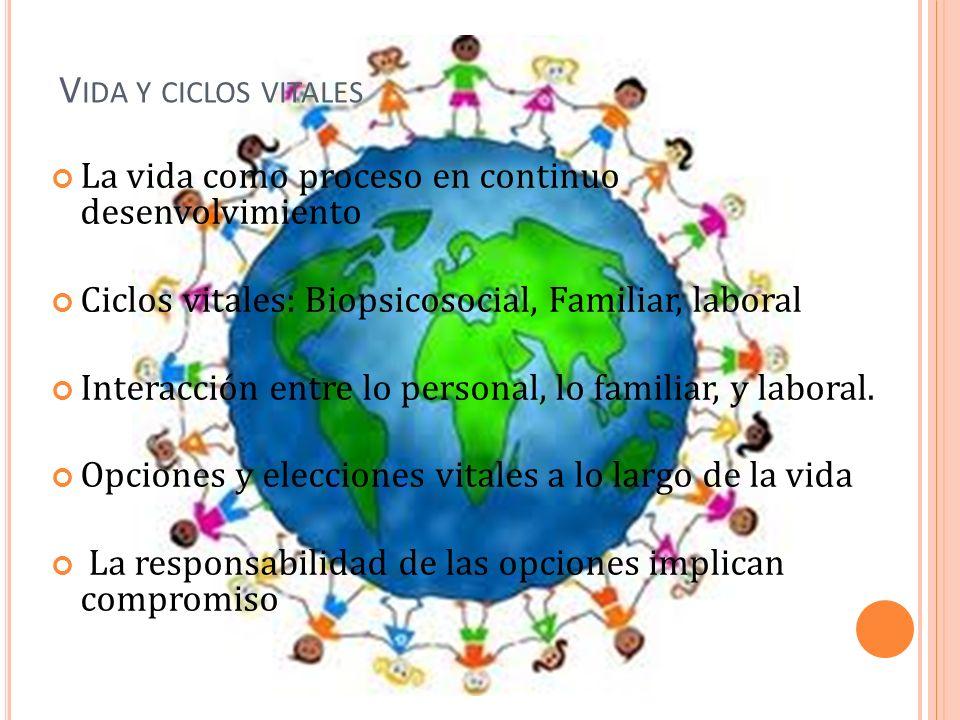 V IDA Y CICLOS VITALES La vida como proceso en continuo desenvolvimiento Ciclos vitales: Biopsicosocial, Familiar, laboral Interacción entre lo personal, lo familiar, y laboral.