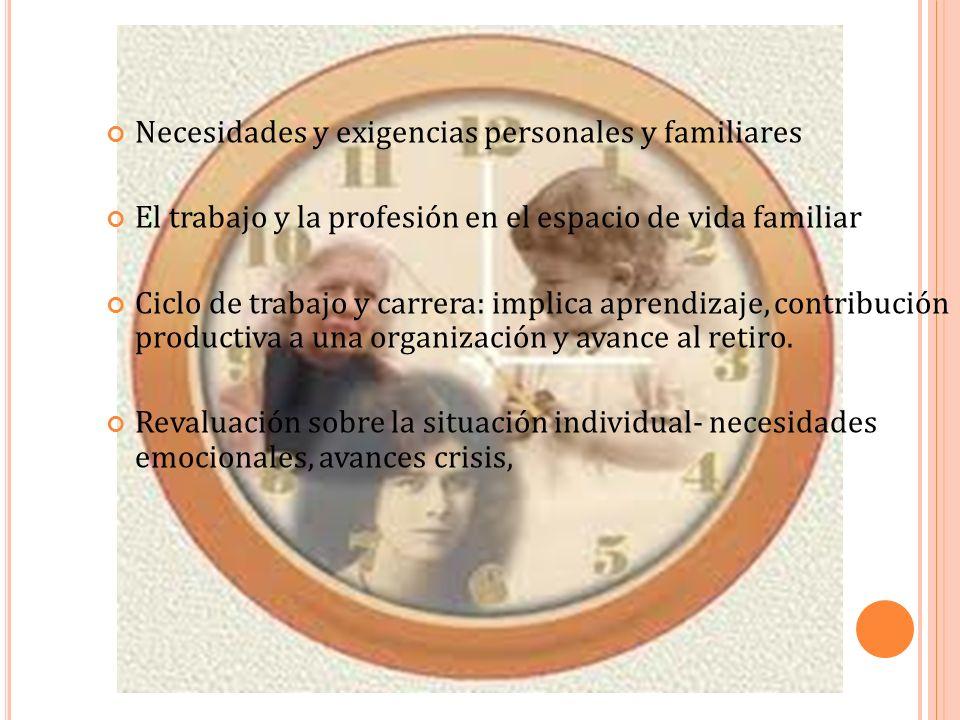 Necesidades y exigencias personales y familiares El trabajo y la profesión en el espacio de vida familiar Ciclo de trabajo y carrera: implica aprendiz