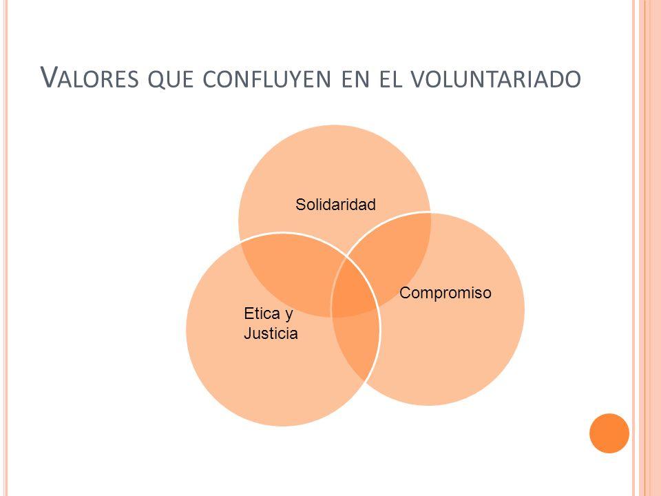 V ALORES QUE CONFLUYEN EN EL VOLUNTARIADO Solidaridad Compromiso Etica y Justicia