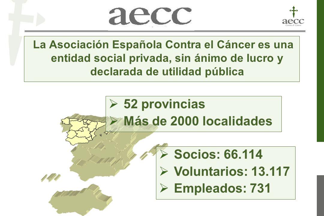 52 provincias Más de 2000 localidades La Asociación Española Contra el Cáncer es una entidad social privada, sin ánimo de lucro y declarada de utilidad pública Socios: 66.114 Voluntarios: 13.117 Empleados: 731