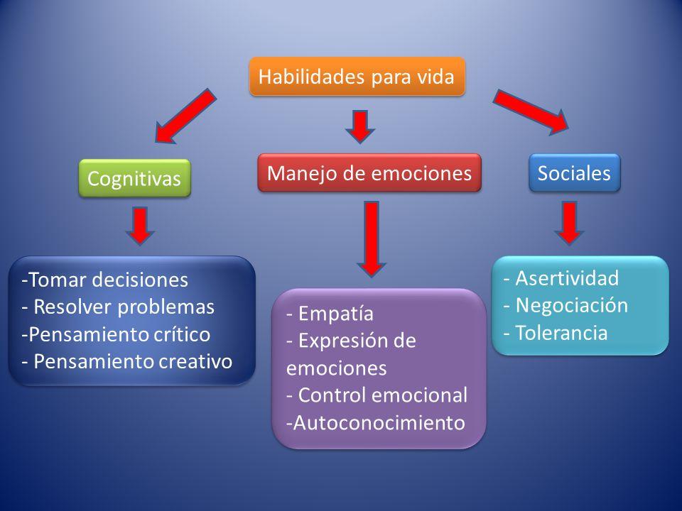 Habilidades para vida Cognitivas Manejo de emociones Sociales -Tomar decisiones - Resolver problemas -Pensamiento crítico - Pensamiento creativo -Toma