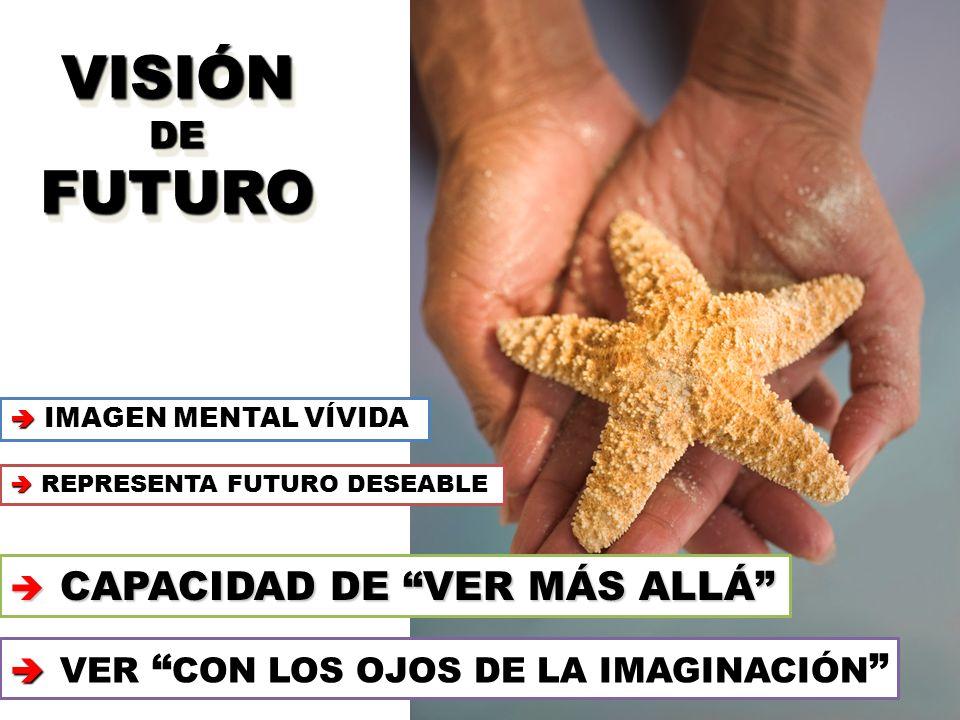REPRESENTA FUTURO DESEABLE REPRESENTA FUTURO DESEABLE IMAGEN MENTAL VÍVIDA IMAGEN MENTAL VÍVIDA CAPACIDAD DE VER MÁS ALLÁ CAPACIDAD DE VER MÁS ALLÁ VER CON LOS OJOS DE LA IMAGINACIÓN VER CON LOS OJOS DE LA IMAGINACIÓN VISIÓNDEFUTURO VISIÓN DE FUTURO