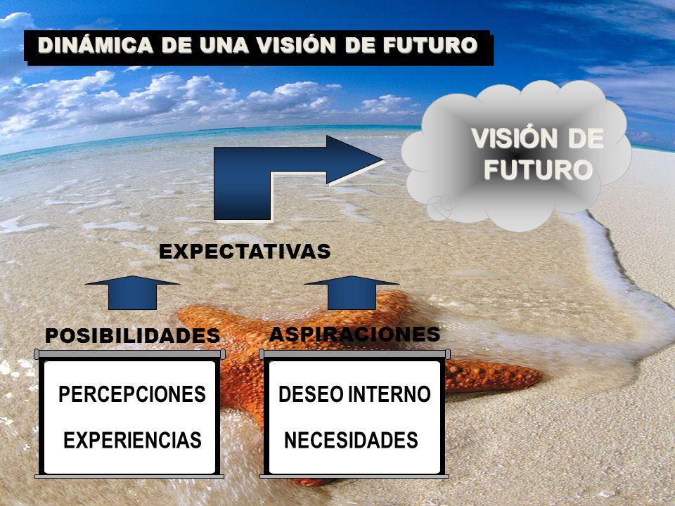 DINÁMICA DE UNA VISIÓN DE FUTURO EXPERIENCIAS PERCEPCIONES NECESIDADES DESEO INTERNO POSIBILIDADES ASPIRACIONES VISIÓN DE FUTURO EXPECTATIVAS