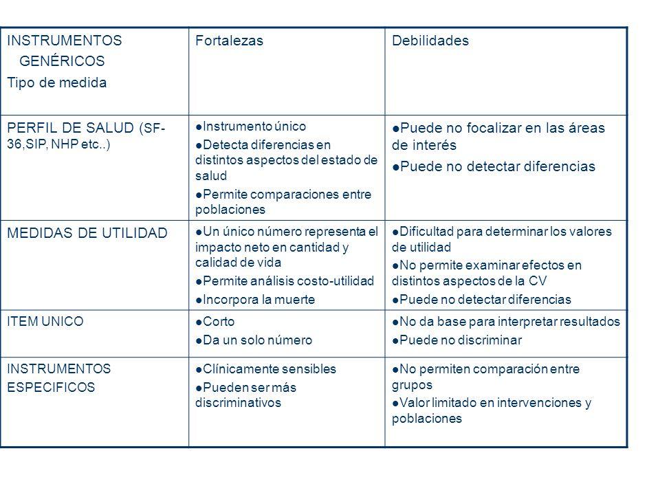 INSTRUMENTOS GENÉRICOS Tipo de medida FortalezasDebilidades PERFIL DE SALUD ( SF- 36,SIP, NHP etc..) Instrumento único Detecta diferencias en distinto
